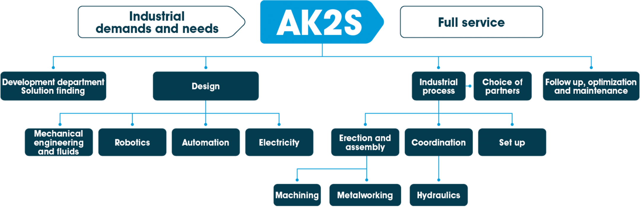 https://ak2s.fr/wp-content/uploads/2020/01/schema-ak2s-robotique-uk-2170x700.png